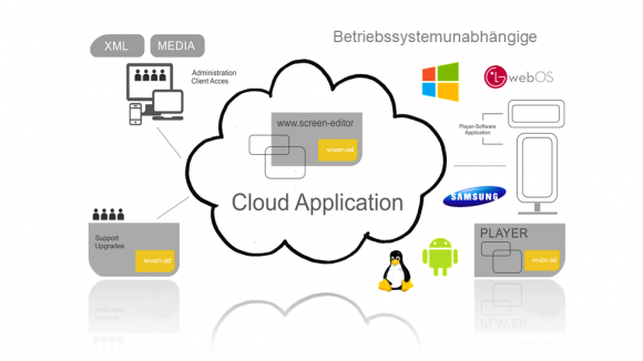 Cloud Application